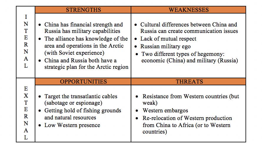 SWOT analysis 2