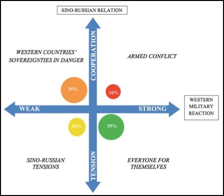 Scenario planning graph