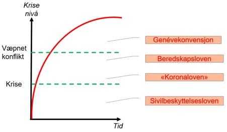 Figur 1: Normative innslagspunkter ved ulike beredskapslover