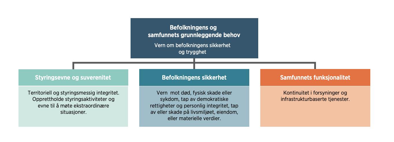 Kilde: DSB - Samfunnets kritiske funksjoner (2016).