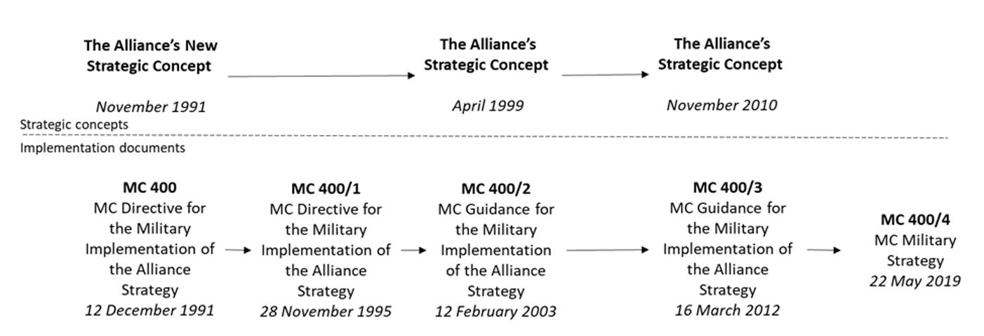 Figur 2: NATO strategiske konsepter etter den kalde krigen.
