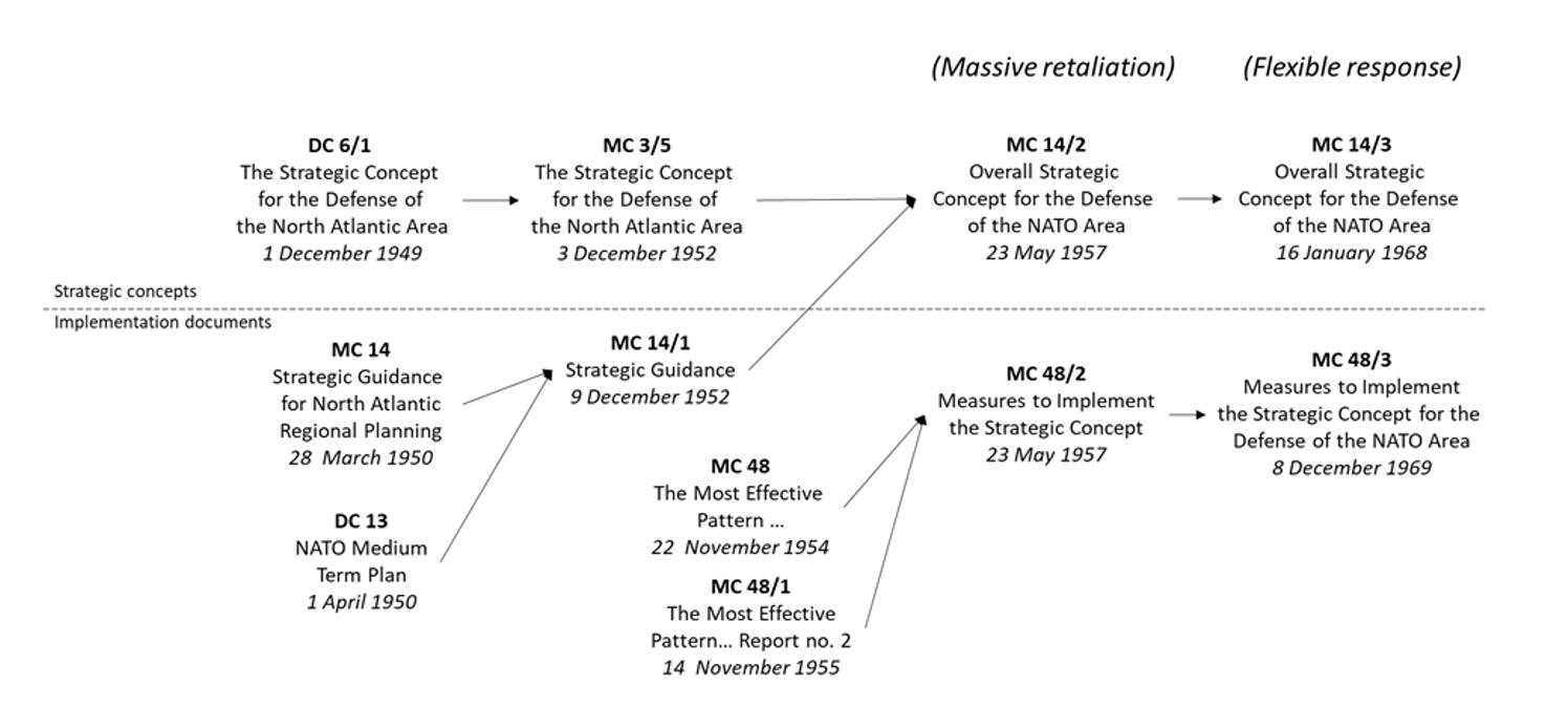 Figur 1: NATOs strategiske konsepter under den kalde krigen.